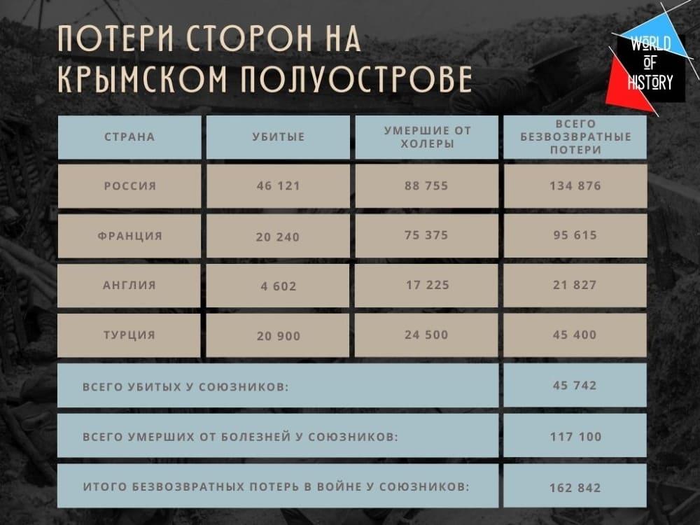 Потери в Крыму